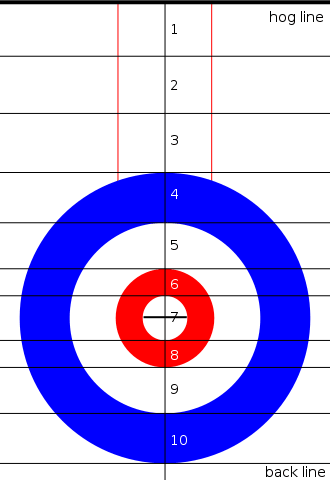 Diagram that shows the number weight calling system as it relates to the ice surface. The tee line has been contained within the button to avoid confusion.